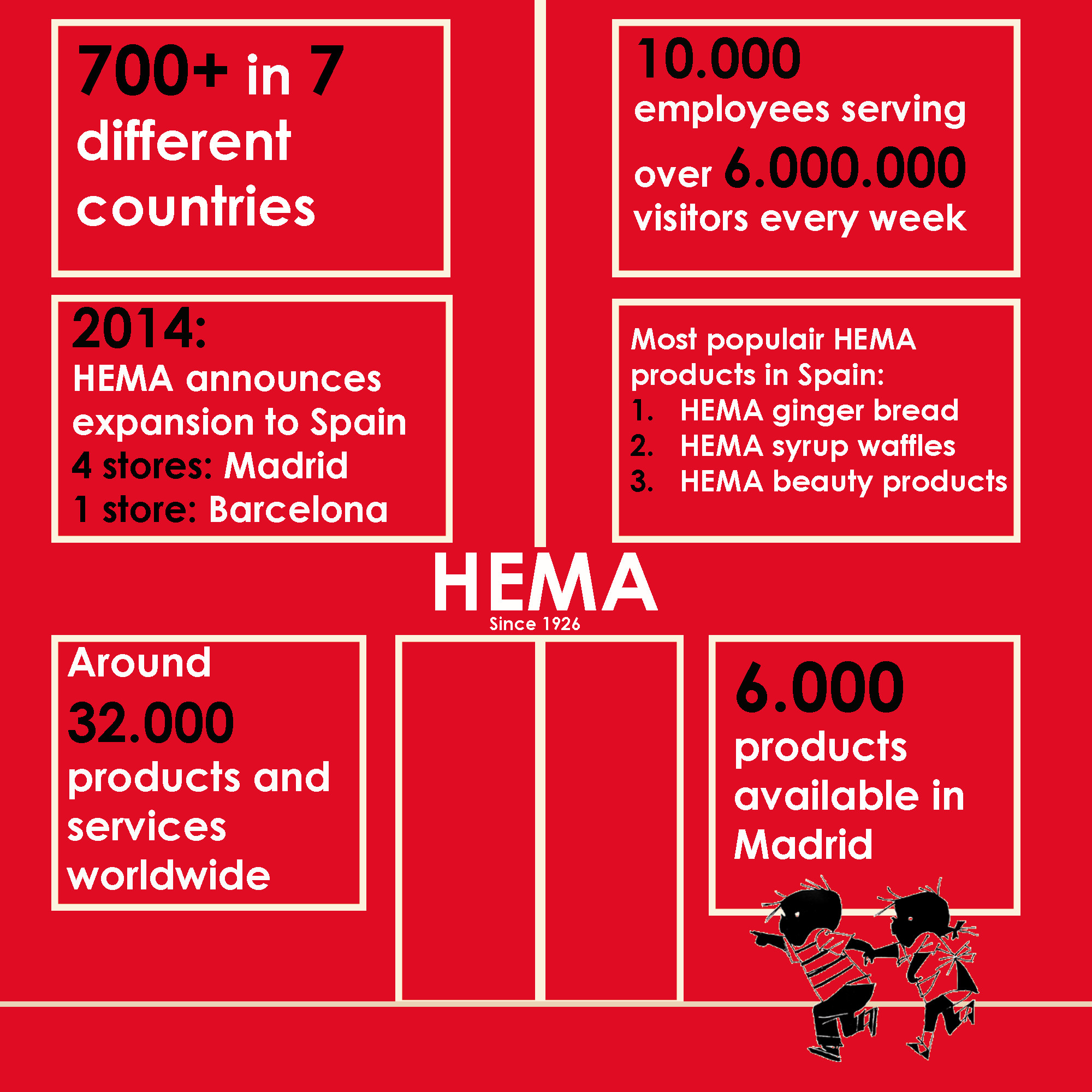 The success story of HEMA in Madrid – The International Angle